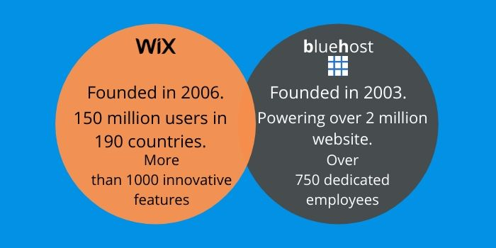 Is Bluehost better than Wix